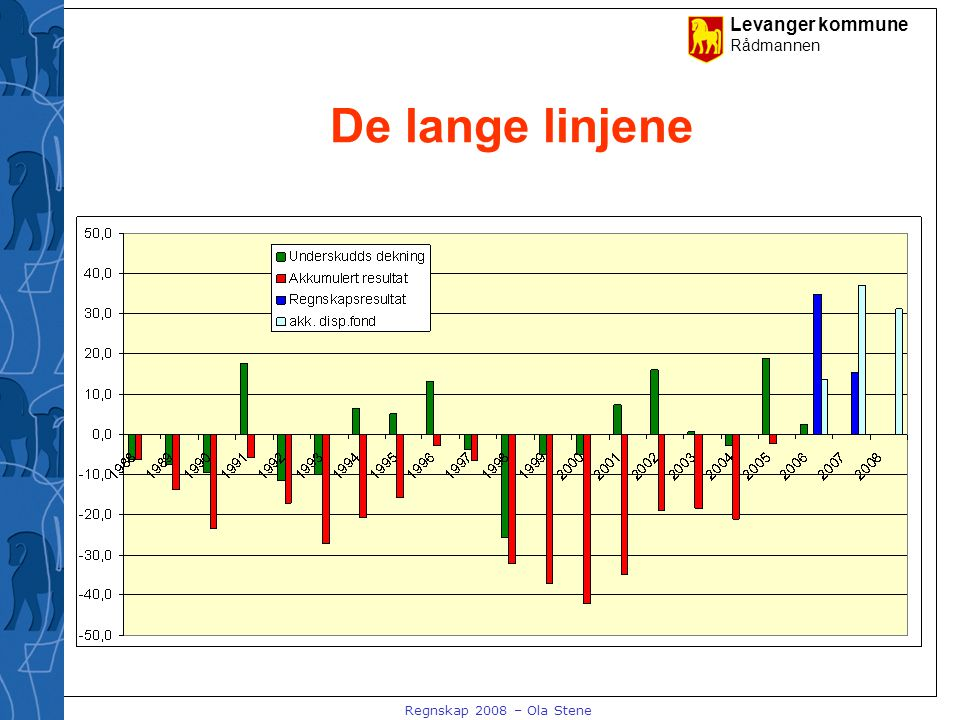 Levanger kommune Rådmannen Regnskap 2008 – Ola Stene De lange linjene