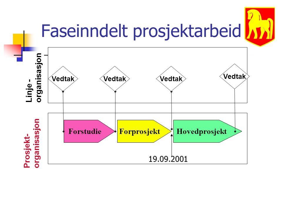Faseinndelt prosjektarbeid ForstudieForprosjektHovedprosjekt Prosjekt- organisasjon Linje - organisasjon Vedtak 19.09.2001