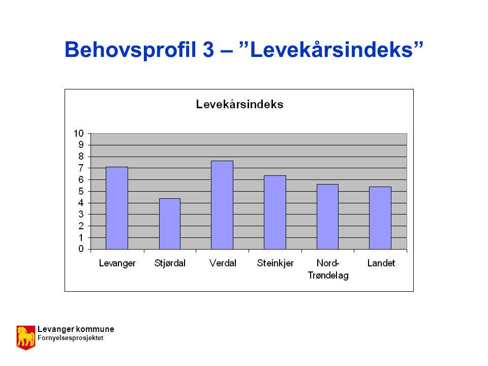 Levanger kommune Fornyelsesprosjektet Behovsprofil 3 – Levekårsindeks