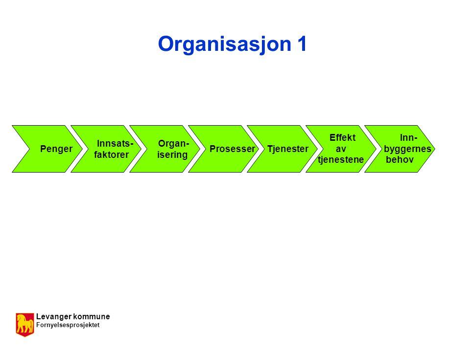 Levanger kommune Fornyelsesprosjektet Organisasjon 1 Inn- byggernes behov Effekt av tjenestene Tjenester Organ- isering Prosesser Innsats- faktorer Penger