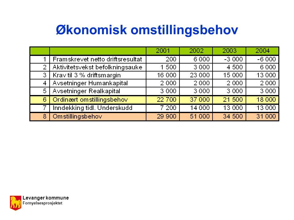 Levanger kommune Fornyelsesprosjektet Økonomisk omstillingsbehov