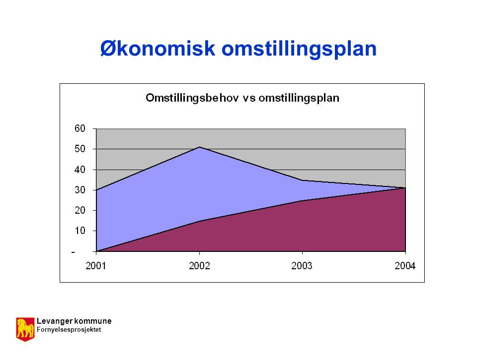 Levanger kommune Fornyelsesprosjektet Økonomisk omstillingsplan