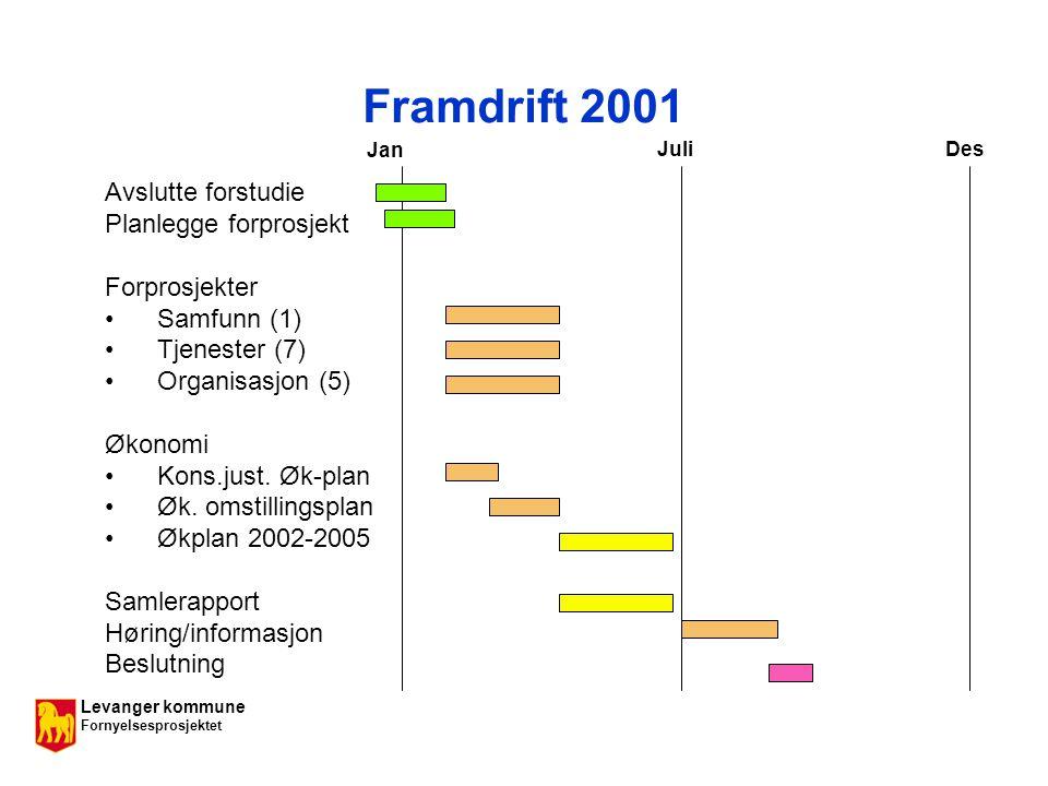 Levanger kommune Fornyelsesprosjektet Framdrift 2001 Avslutte forstudie Planlegge forprosjekt Forprosjekter Samfunn (1) Tjenester (7) Organisasjon (5) Økonomi Kons.just.