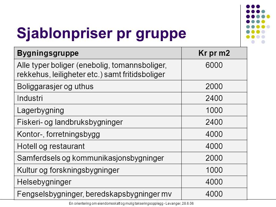 En orientering om eiendomsskatt og mulig takseringsopplegg - Levanger, 28.6.06 Sjablonpriser pr gruppe BygningsgruppeKr pr m2 Alle typer boliger (eneb