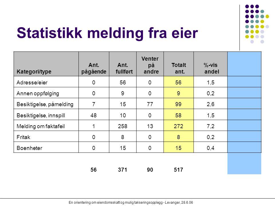 En orientering om eiendomsskatt og mulig takseringsopplegg - Levanger, 28.6.06 Statistikk melding fra eier Kategori/type Ant. pågående Ant. fullført V