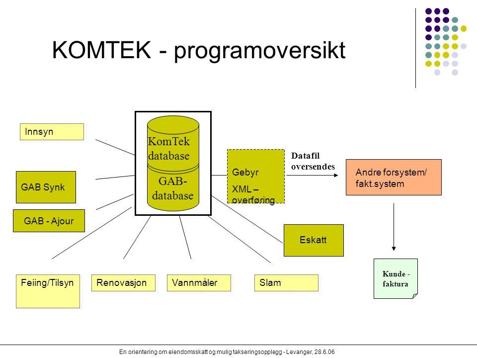 En orientering om eiendomsskatt og mulig takseringsopplegg - Levanger, 28.6.06 KOMTEK - programoversikt Andre forsystem/ fakt.system Gebyr XML – overf
