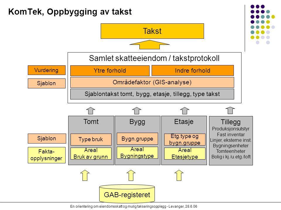 En orientering om eiendomsskatt og mulig takseringsopplegg - Levanger, 28.6.06 EtasjeByggTomt KomTek, Oppbygging av takst GAB-registeret Areal Bygning