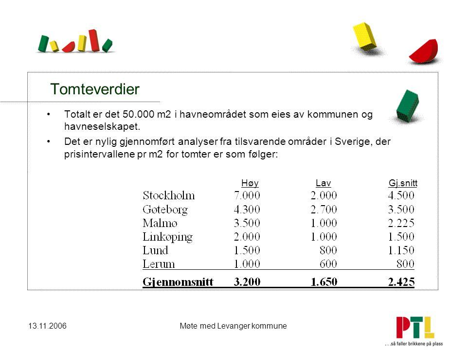 13.11.2006Møte med Levanger kommune Tomteverdier Totalt er det 50.000 m2 i havneområdet som eies av kommunen og havneselskapet. Det er nylig gjennomfø