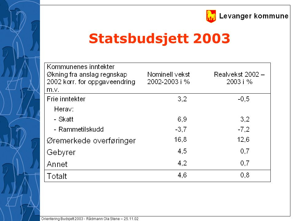 Orientering Budsjett 2003 - Rådmann Ola Stene – 25.11.02 Nettverk for fornyelse og effektivisering ressursutnyttelse/ budsjettarbeid styringsinformasjon kvalitet og effektivitet samarbeid sammenligning og erfaringsoverføring læring