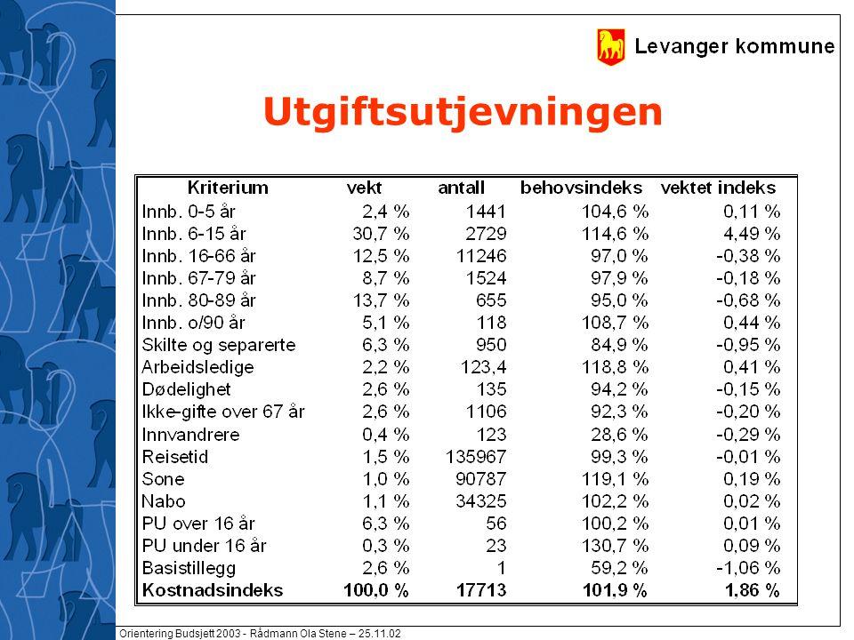 Orientering Budsjett 2003 - Rådmann Ola Stene – 25.11.02 Frie inntekter og indeks for utgiftsnivå