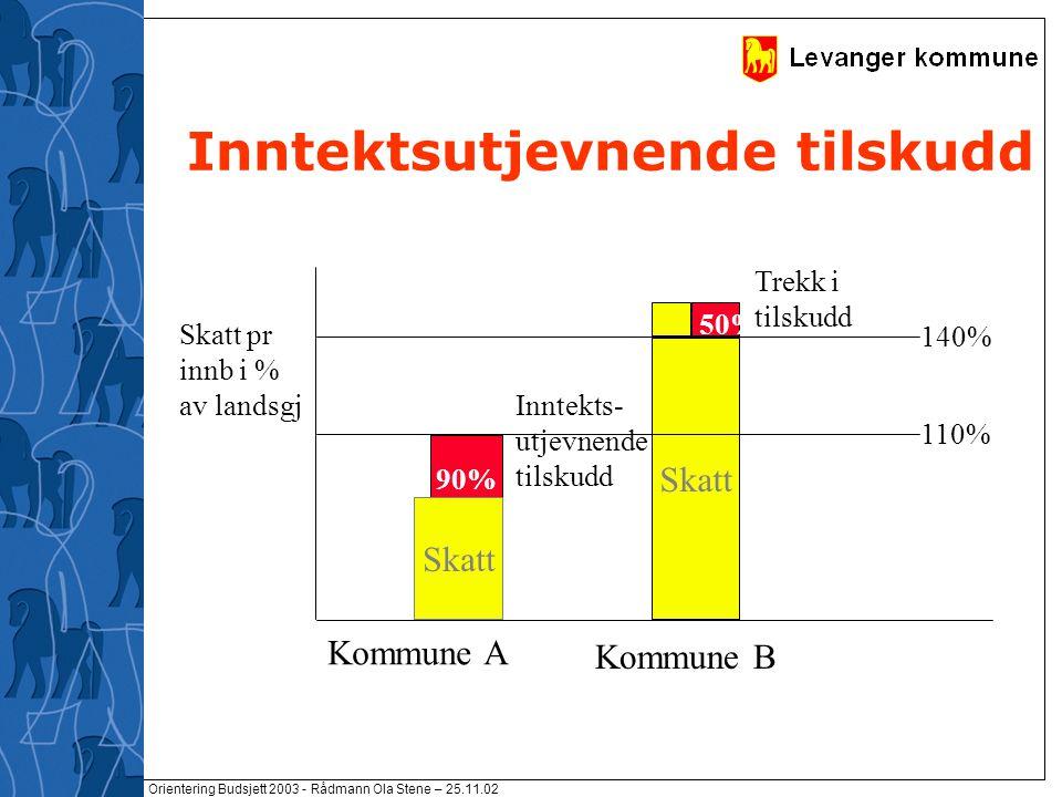 Orientering Budsjett 2003 - Rådmann Ola Stene – 25.11.02 Inntektsutjevnende tilskudd 90% Skatt 140% 110% Skatt pr innb i % av landsgj Inntekts- utjevnende tilskudd Trekk i tilskudd 50% Skatt Kommune A Kommune B