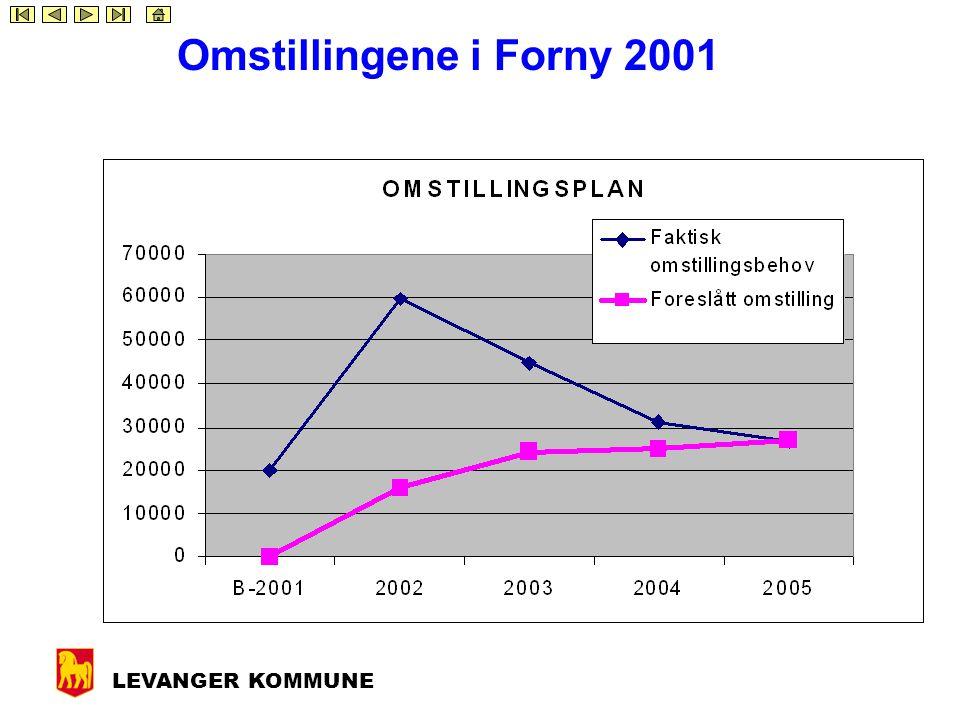 LEVANGER KOMMUNE Budsjettforslaget bygger på Forny 2001-saken