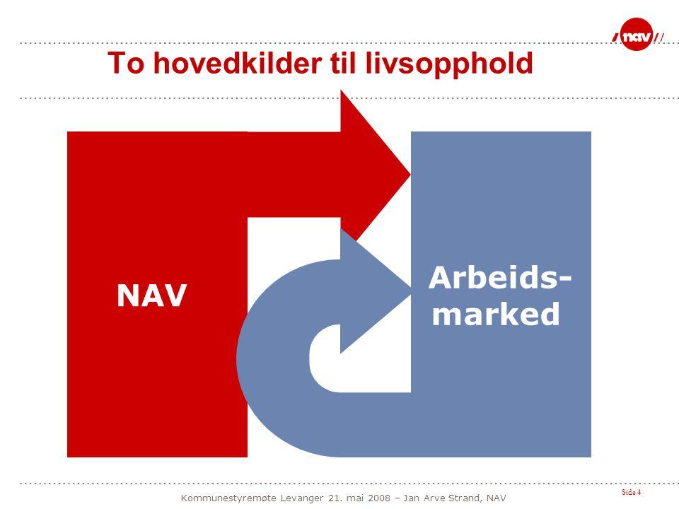 Side 4 Kommunestyremøte Levanger 21. mai 2008 – Jan Arve Strand, NAV To hovedkilder til livsopphold NAV Arbeids- marked