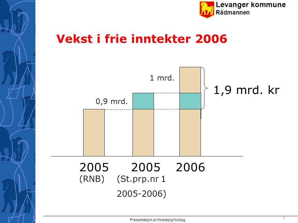 Levanger kommune Rådmannen Presentasjon av foreløpig forslag 8 Kunnskapsløftet Totalt 1,6 mrd.