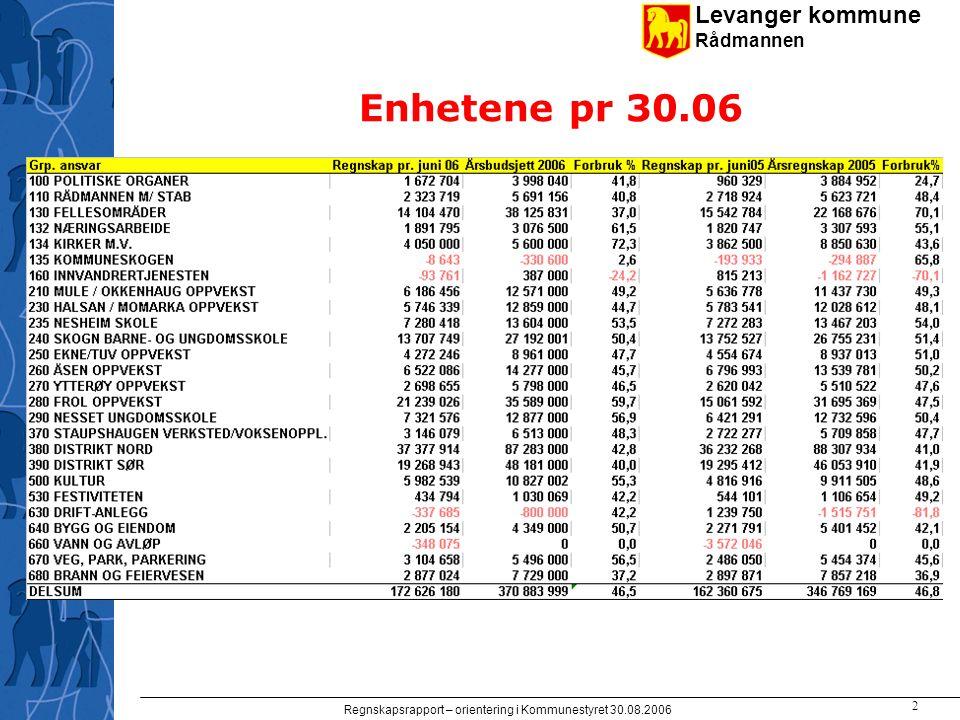 Levanger kommune Rådmannen Regnskapsrapport – orientering i Kommunestyret 30.08.2006 2 Enhetene pr 30.06