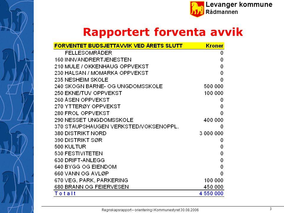 Levanger kommune Rådmannen Regnskapsrapport – orientering i Kommunestyret 30.08.2006 3 Rapportert forventa avvik