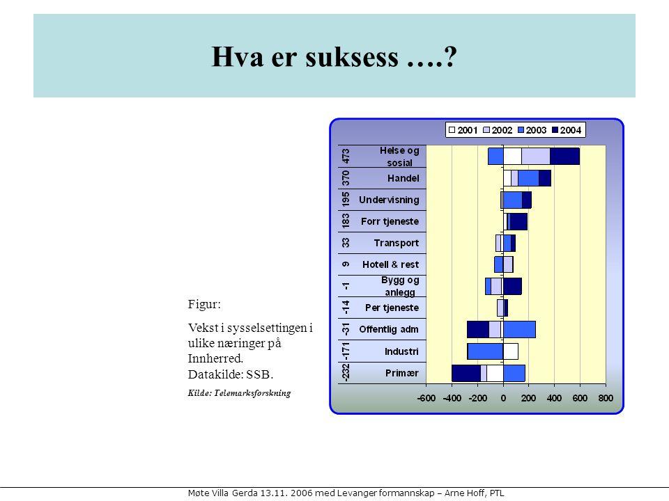 Møte Villa Gerda 13.11.2006 med Levanger formannskap – Arne Hoff, PTL Hva er suksess …..