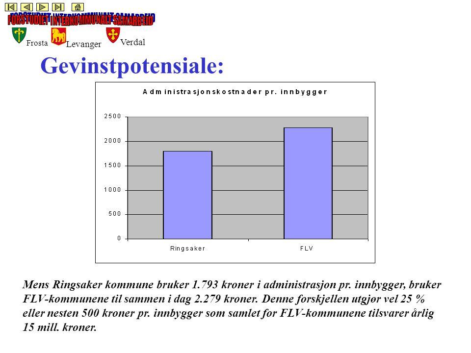 Frosta Levanger Verdal Gevinstpotensiale: Mens Ringsaker kommune bruker 1.793 kroner i administrasjon pr.