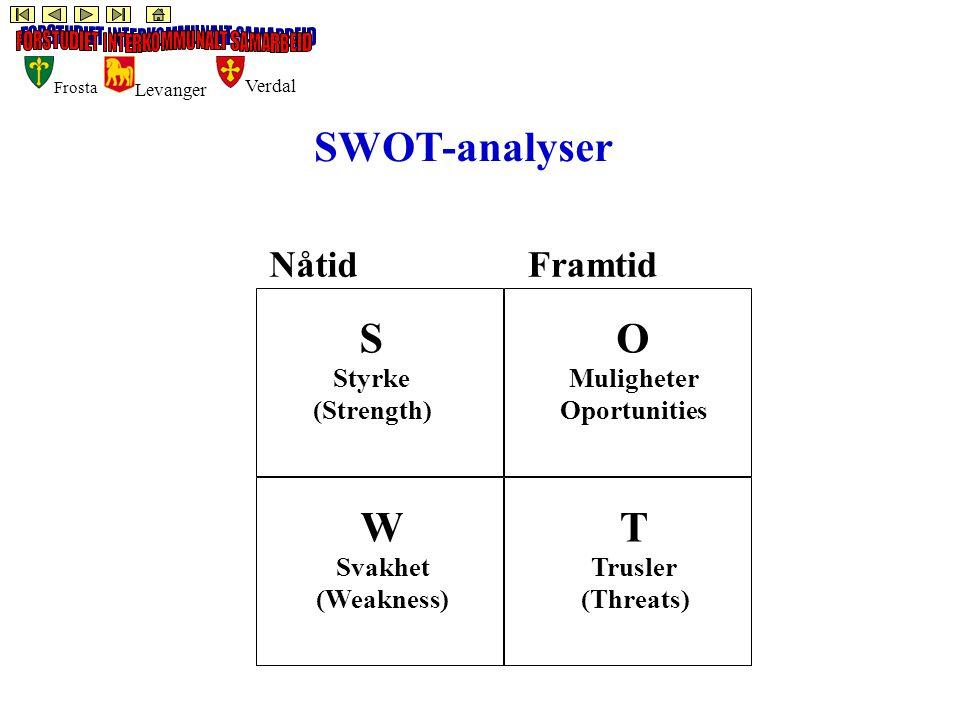 Frosta Levanger Verdal SWOT-analyser S Styrke (Strength) W Svakhet (Weakness) T Trusler (Threats) O Muligheter Oportunities NåtidFramtid