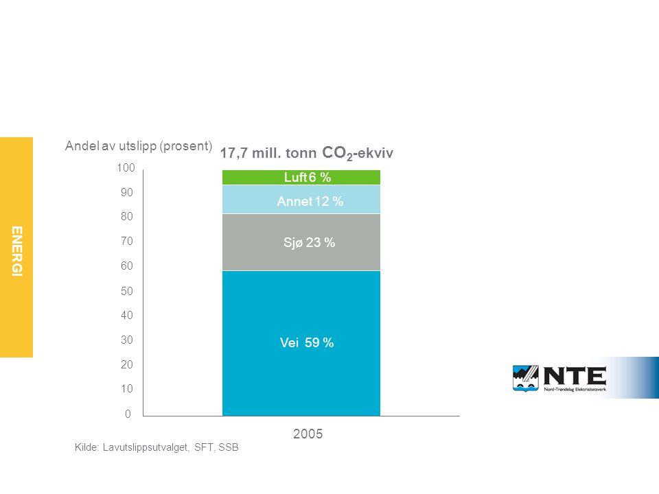 ENERGI Utslippene fra transport er størst – og vokser Vei 59 % Sjø 23 % Annet 12 % Luft 6 % 0 10 20 30 40 50 60 70 80 90 100 2005 Andel av utslipp (prosent) 17,7 mill.