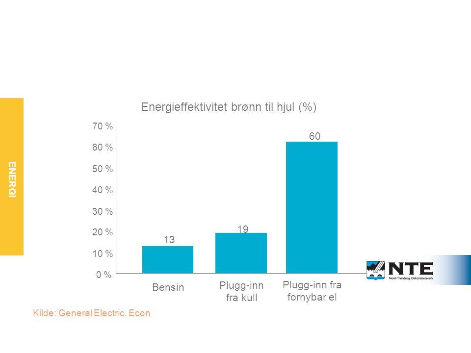 ENERGI Fornybar energi gir størst effektivisering 13 19 60 0 % 10 % 20 % 30 % 40 % 50 % 60 % 70 % Energieffektivitet brønn til hjul (%) Plugg-inn fra fornybar el Plugg-inn fra kull Bensin Kilde: General Electric, Econ