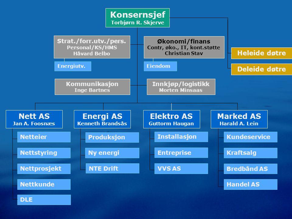 ENERGI vann/kraftverk el NTE har produsert vannkraft siden 1923, og eier og driver i dag 26 kraftverk Vår middelproduksjon er på 3345 GWh 24 heleide vannkraftverk 2 deleide vannkraftverk 2 vindmølleparker Hovedtall ENERGI