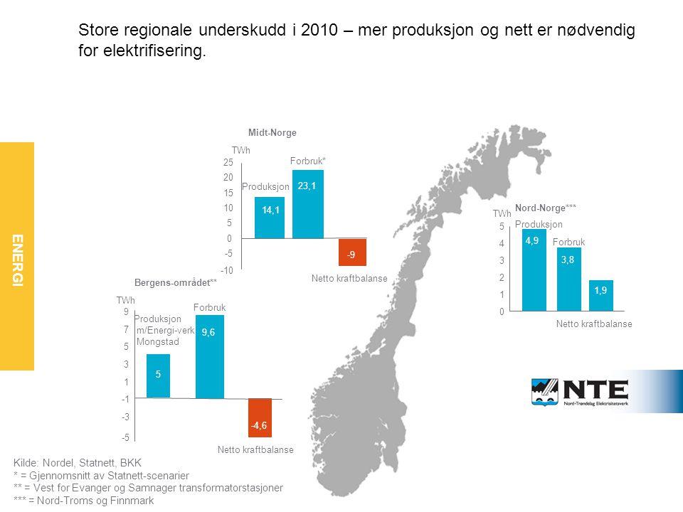 ENERGI Økt etterspørsel må dekkes av nett og produksjon Bergens-området** Produksjon m/Energi-verk Mongstad 5 Forbruk Netto kraftbalanse -4,6 -5 -3 1 3 5 7 9 TWh 9,6 Nord-Norge*** Produksjon 4,9 3,8 Netto kraftbalanse 1,9 0 1 2 3 4 5 TWh Forbruk Midt-Norge 14,1 23,1 -9 -10 -5 0 5 10 15 20 25 TWh Produksjon Forbruk* Netto kraftbalanse Kilde: Nordel, Statnett, BKK * = Gjennomsnitt av Statnett-scenarier ** = Vest for Evanger og Samnager transformatorstasjoner *** = Nord-Troms og Finnmark Store regionale underskudd i 2010 – mer produksjon og nett er nødvendig for elektrifisering.