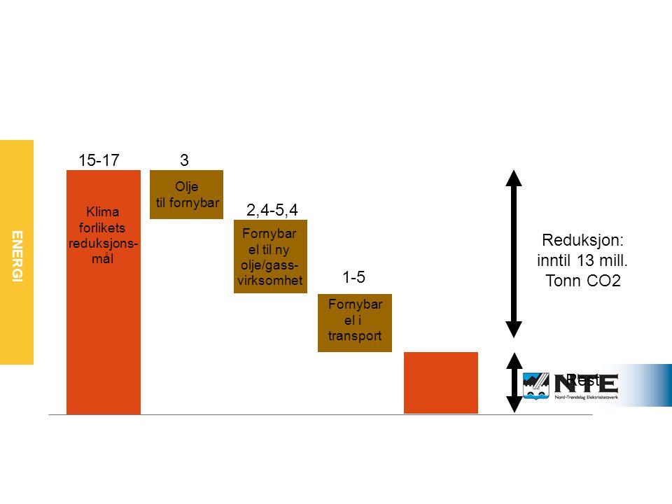 ENERGI Fornybar er nødvendig for å nå klimaforlikets mål 15-173 2,4-5,4 1-5 Reduksjon: inntil 13 mill.
