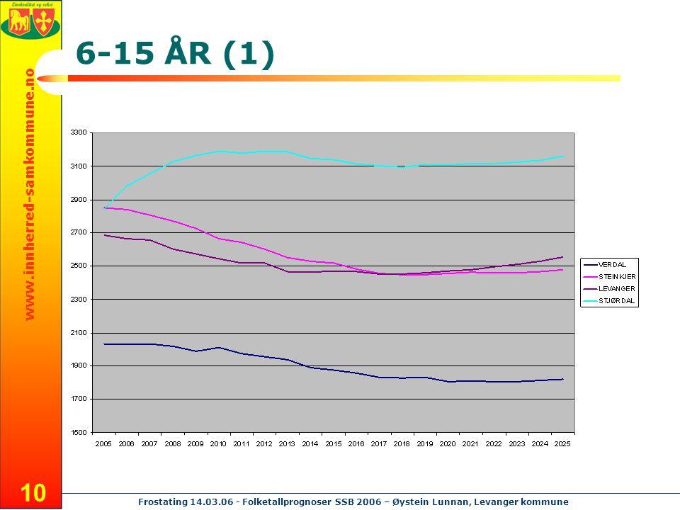www.innherred-samkommune.no Frostating 14.03.06 - Folketallprognoser SSB 2006 – Øystein Lunnan, Levanger kommune 10 6-15 ÅR (1)