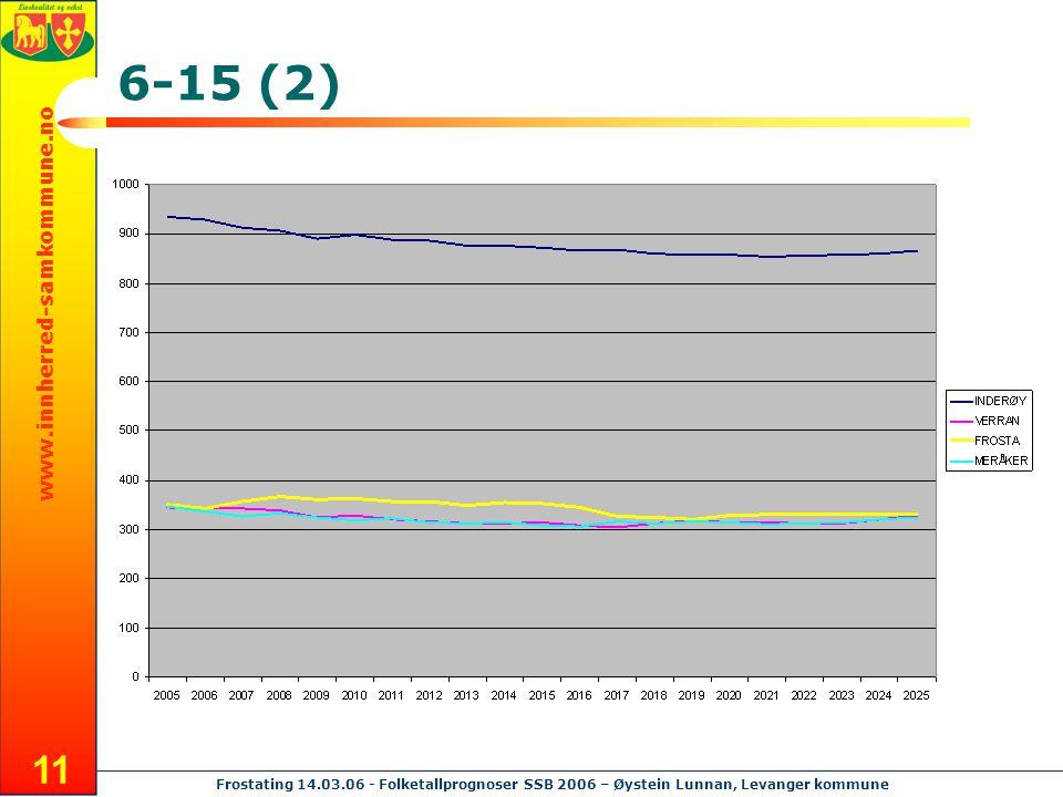 www.innherred-samkommune.no Frostating 14.03.06 - Folketallprognoser SSB 2006 – Øystein Lunnan, Levanger kommune 11 6-15 (2)