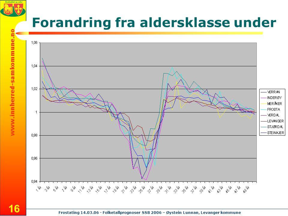 www.innherred-samkommune.no Frostating 14.03.06 - Folketallprognoser SSB 2006 – Øystein Lunnan, Levanger kommune 16 Forandring fra aldersklasse under