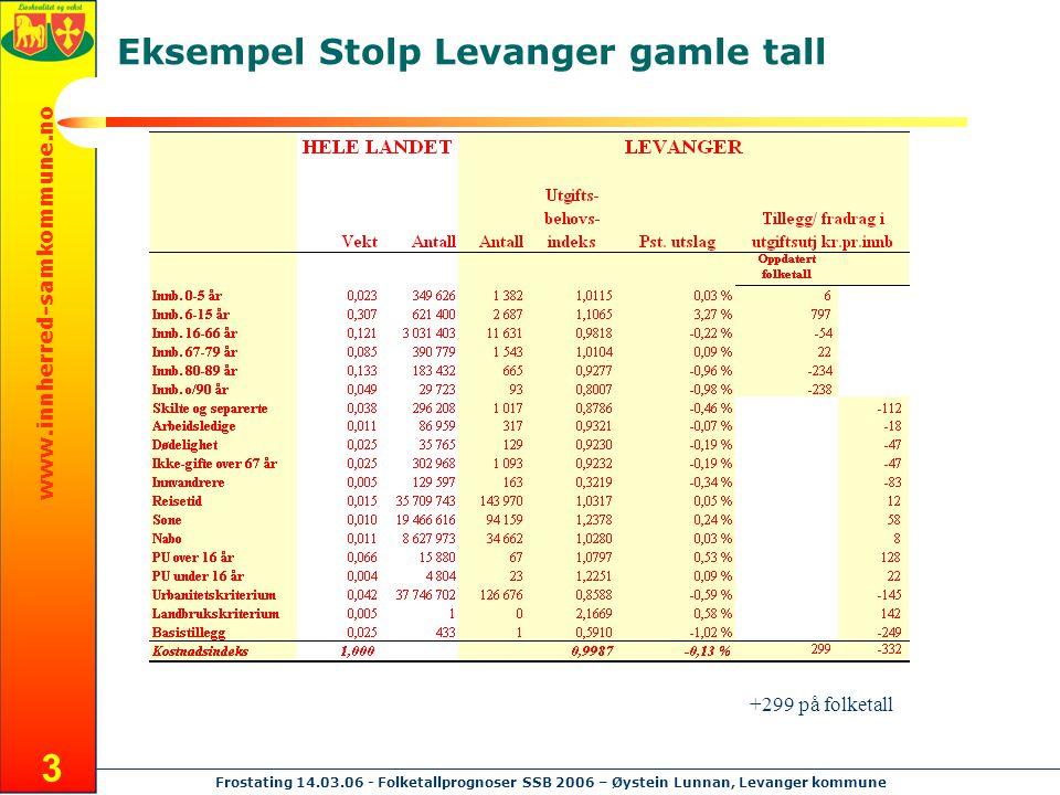 www.innherred-samkommune.no Frostating 14.03.06 - Folketallprognoser SSB 2006 – Øystein Lunnan, Levanger kommune 3 Eksempel Stolp Levanger gamle tall