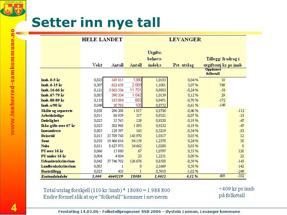 www.innherred-samkommune.no Frostating 14.03.06 - Folketallprognoser SSB 2006 – Øystein Lunnan, Levanger kommune 4 Setter inn nye tall +409 kr pr innb