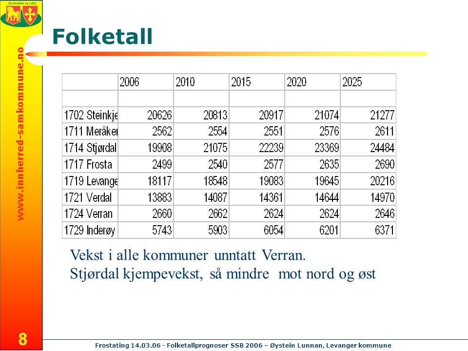 www.innherred-samkommune.no Frostating 14.03.06 - Folketallprognoser SSB 2006 – Øystein Lunnan, Levanger kommune 8 Folketall Vekst i alle kommuner unn
