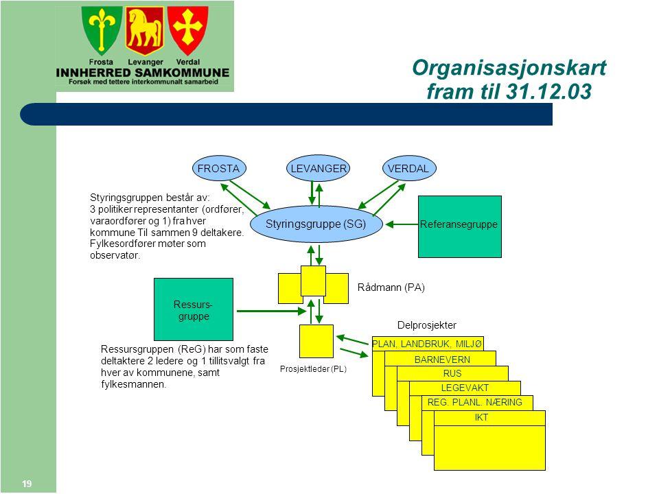 19 Organisasjonskart fram til 31.12.03 Styringsgruppe (SG) FROSTALEVANGERVERDAL Styringsgruppen består av: 3politikerrepresentanter (ordfører, varaordfører og 1) fra hver kommune.Til sammen 9 deltakere.