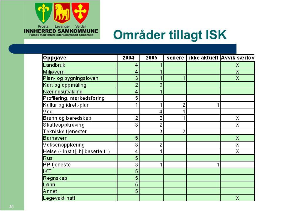 45 Områder tillagt ISK