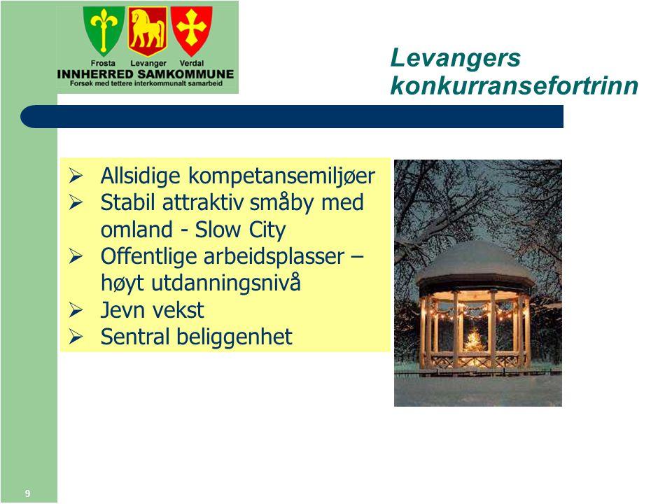 9  Allsidige kompetansemiljøer  Stabil attraktiv småby med omland - Slow City  Offentlige arbeidsplasser – høyt utdanningsnivå  Jevn vekst  Sentral beliggenhet Levangers konkurransefortrinn