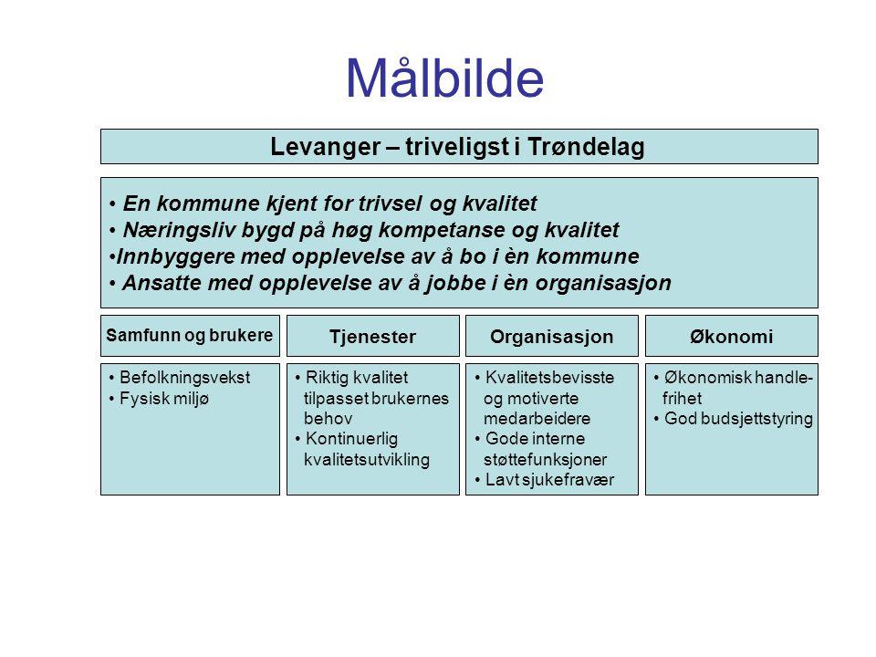 Utfordringene Produktivitet –Ligger i personalet, prosessene og konkurranse –Ledelse + kompetanse + myndiggjøring