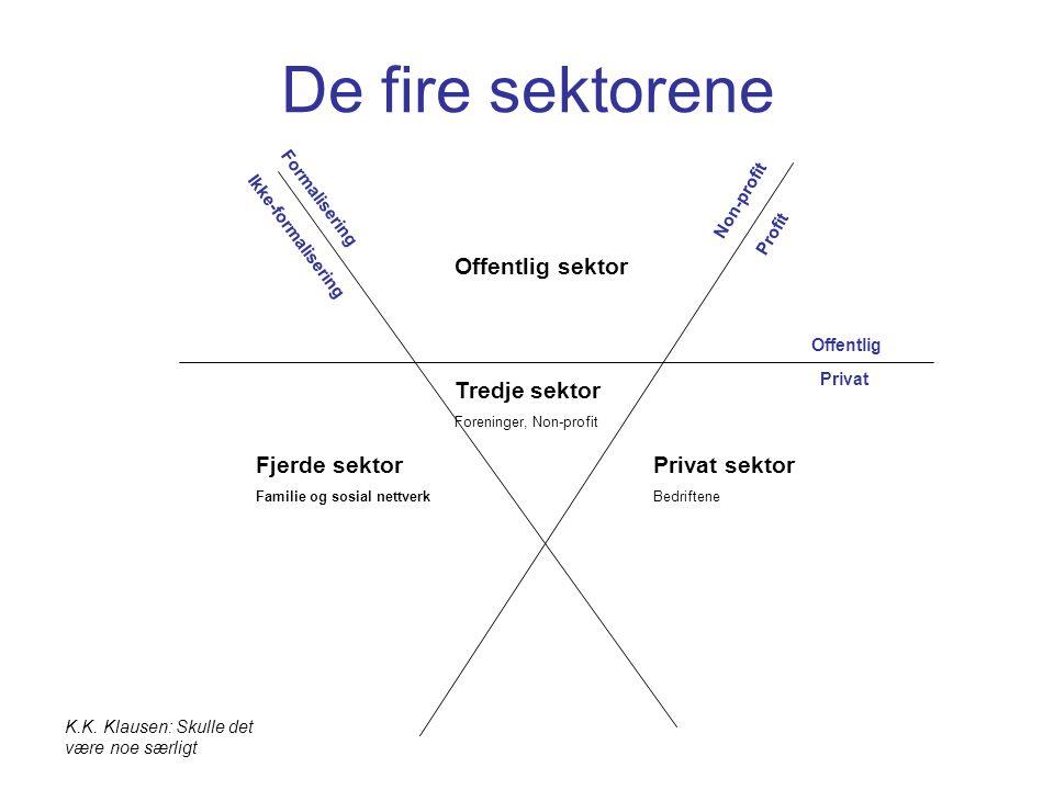 Offentlig sektor Privat sektor Bedriftene Fjerde sektor Familie og sosial nettverk Tredje sektor Foreninger, Non-profit Profit Formalisering K.K.