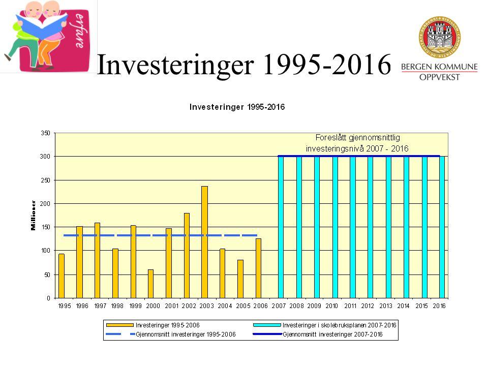 Investeringer 1995-2016