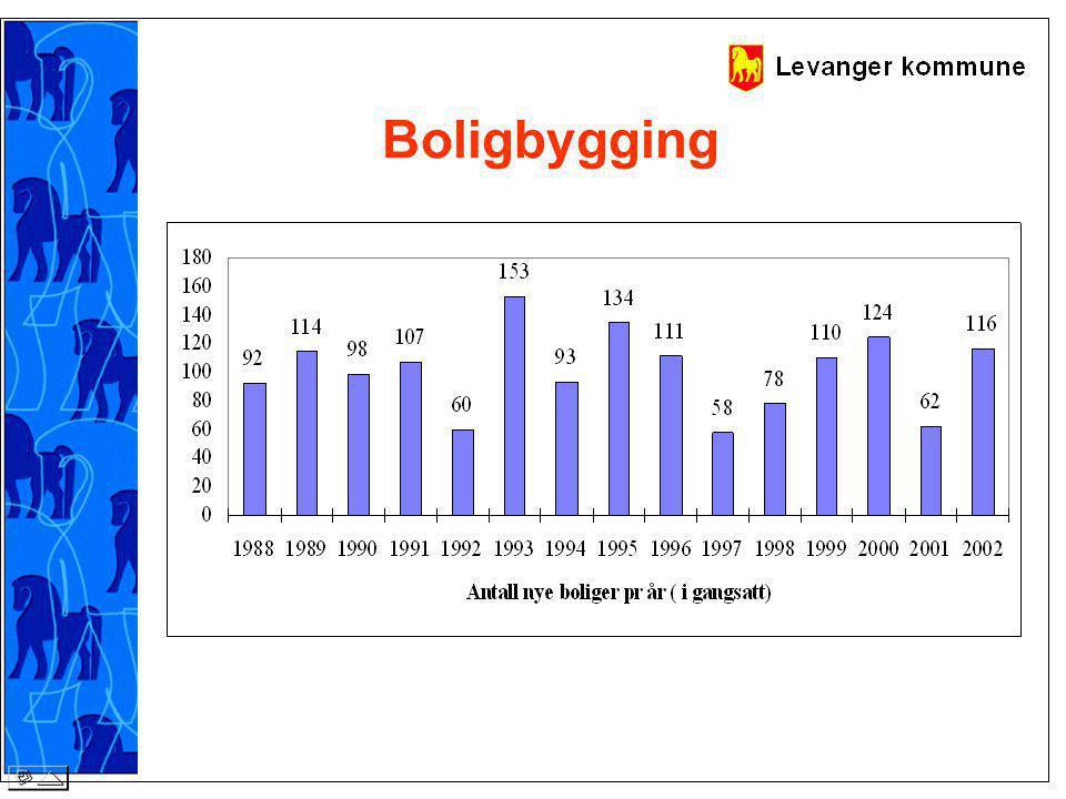 Boligbygging