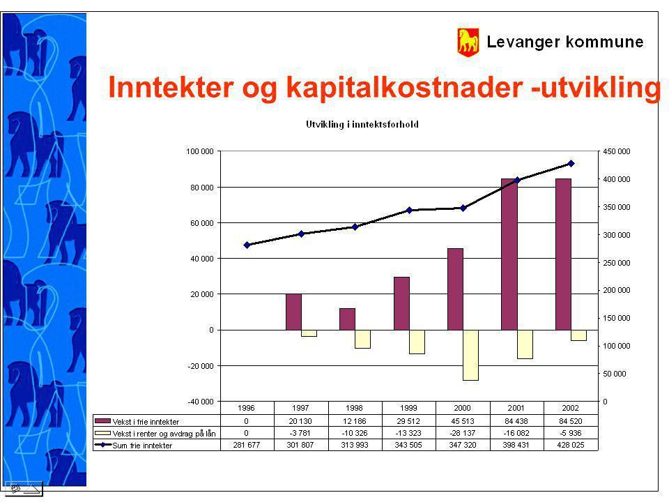Inntekter og kapitalkostnader -utvikling