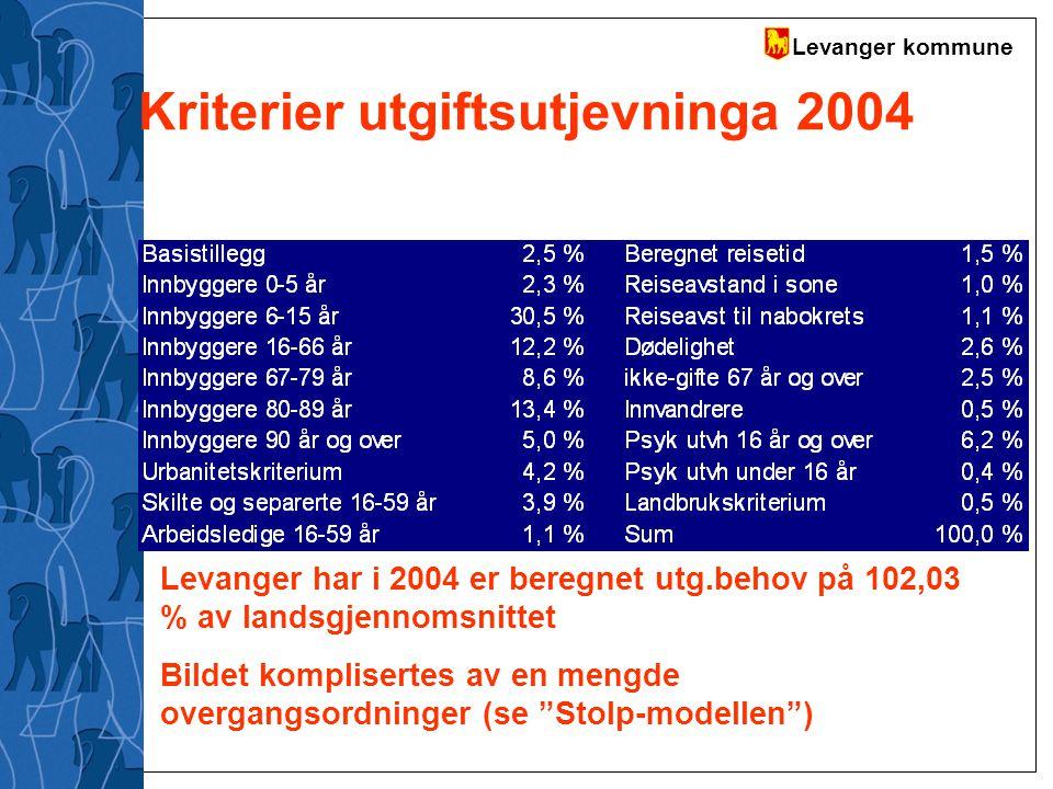 Levanger kommune Kriterier utgiftsutjevninga 2004 Levanger har i 2004 er beregnet utg.behov på 102,03 % av landsgjennomsnittet Bildet komplisertes av
