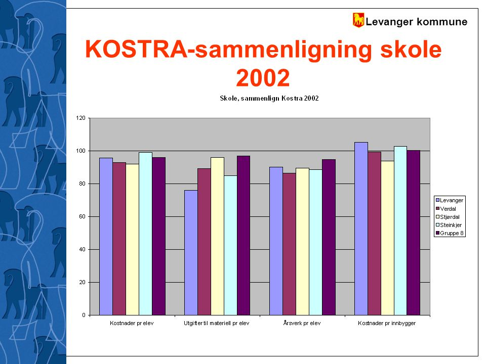 Levanger kommune KOSTRA-sammenligning skole 2002