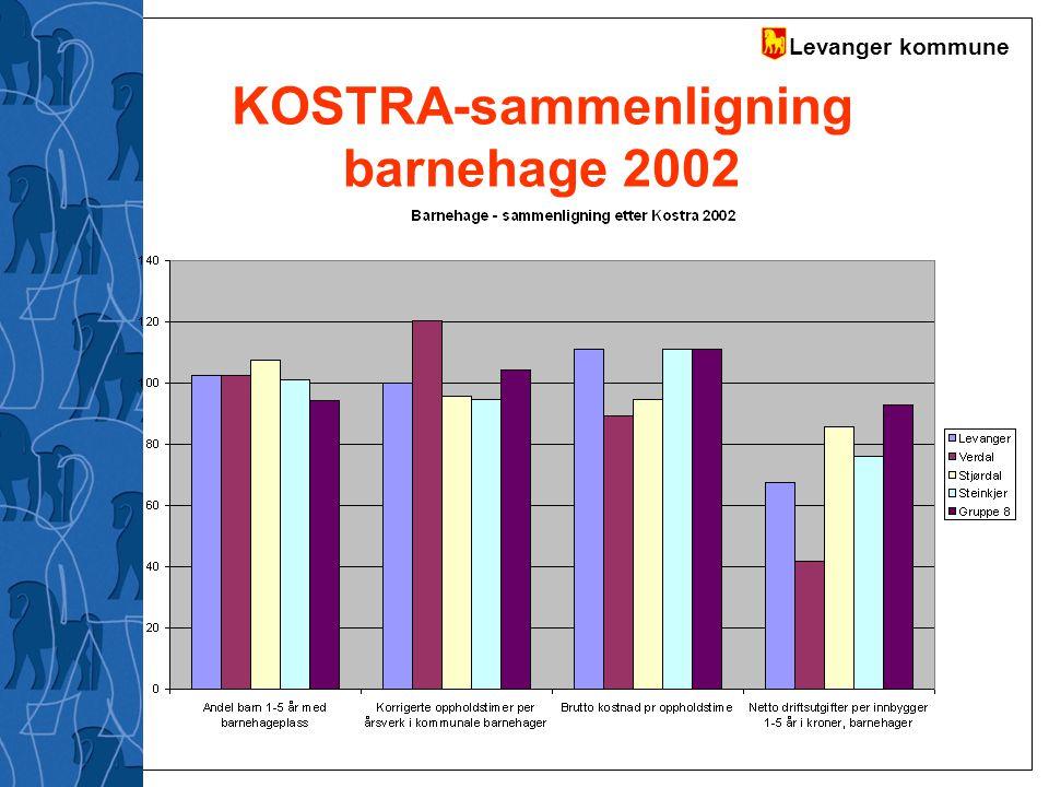 Levanger kommune KOSTRA-sammenligning barnehage 2002