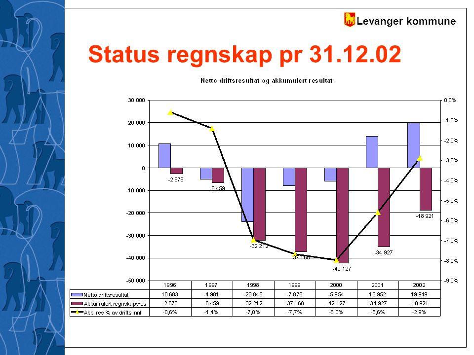 Levanger kommune Status regnskap pr 31.12.02