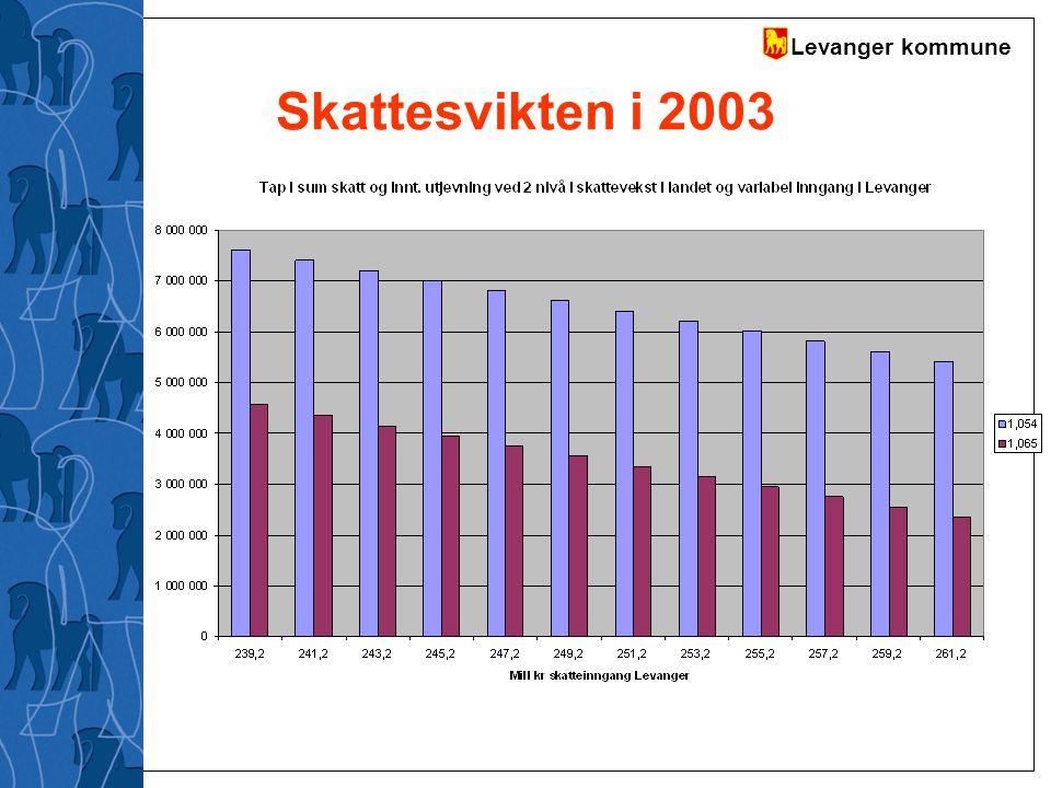Levanger kommune Skattesvikten i 2003