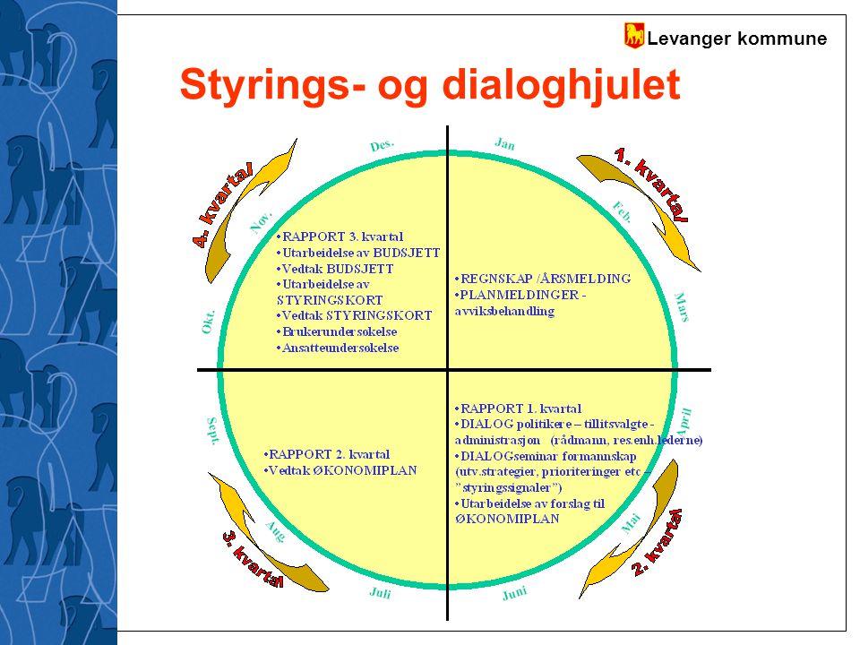 Levanger kommune Frie inntekter pr innbygger