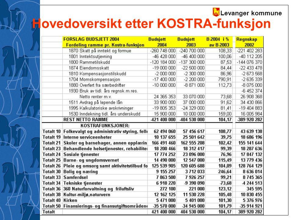 Levanger kommune Hovedoversikt etter KOSTRA-funksjon