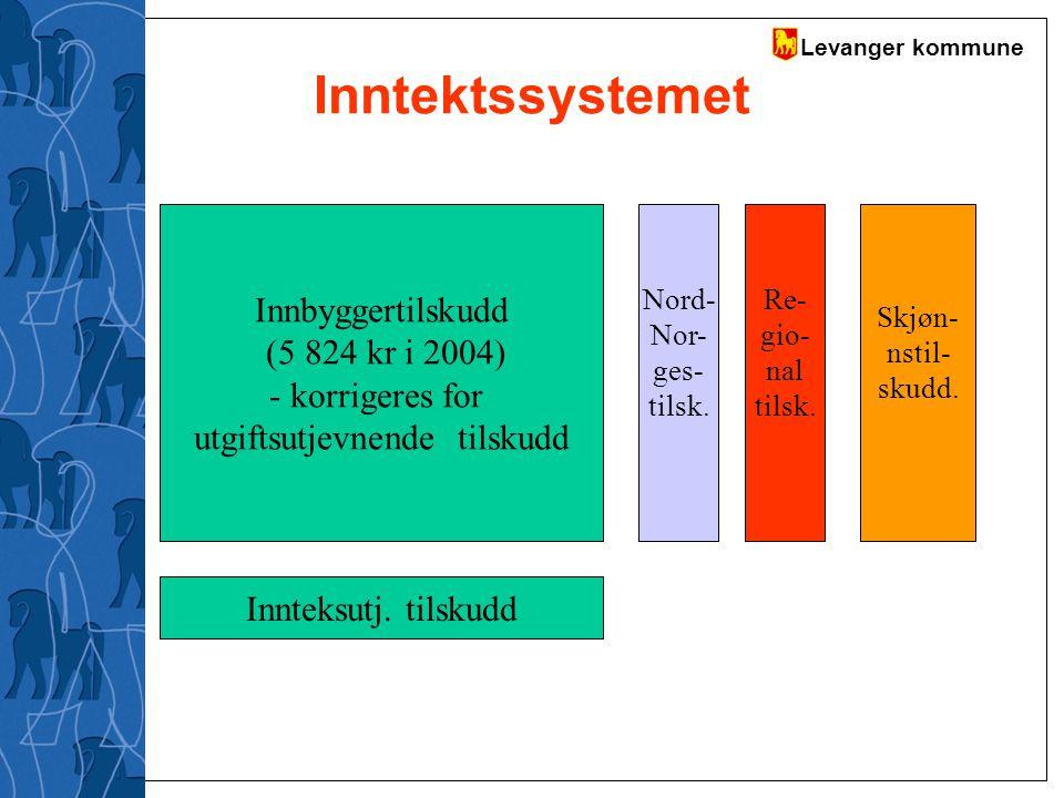 Levanger kommune Inntektssystemet Innbyggertilskudd (5 824 kr i 2004) - korrigeres for utgiftsutjevnende tilskudd Innteksutj. tilskudd Nord- Nor- ges-